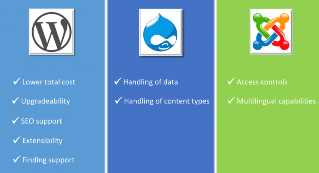Drupal Vs Wordpress Which Is Better CMS